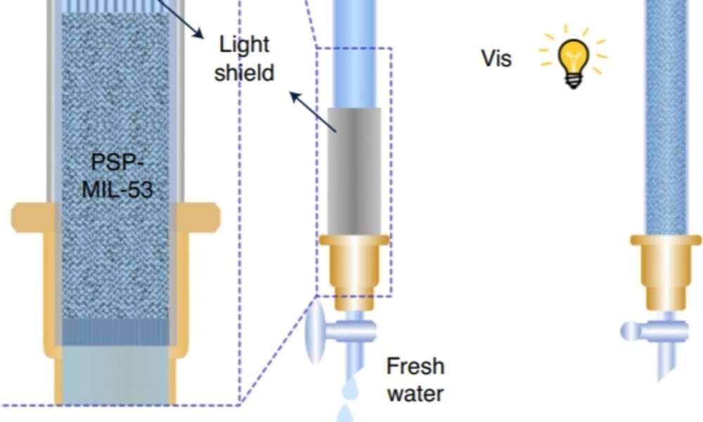Water MOF Filter